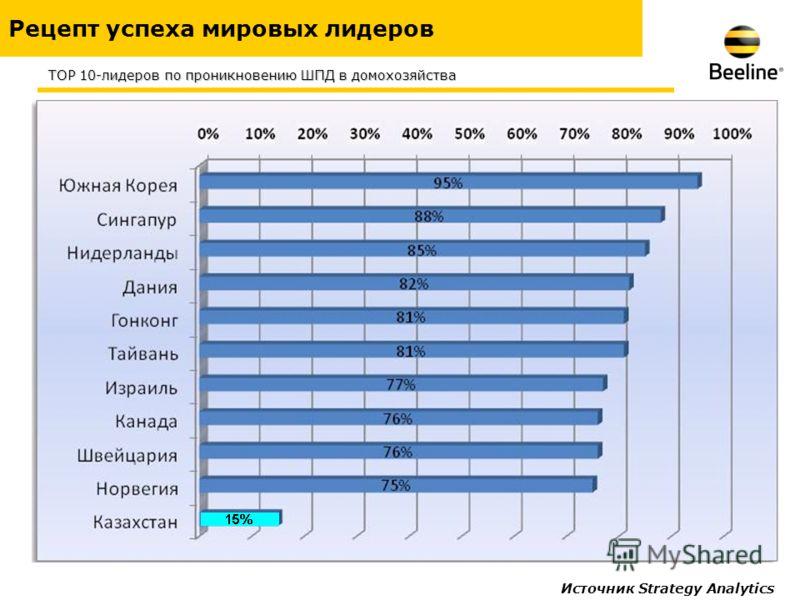 Рецепт успеха мировых лидеров Источник Strategy Analytics TOP 10-лидеров по проникновению ШПД в домохозяйства