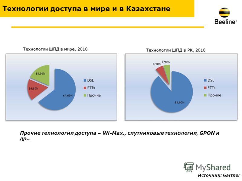 Технологии доступа в мире и в Казахстане Технологии ШПД в мире, 2010 Технологии ШПД в РК, 2010 Прочие технологии доступа – Wi-Max,, спутниковые технологии, GPON и др.. Источник: Gartner