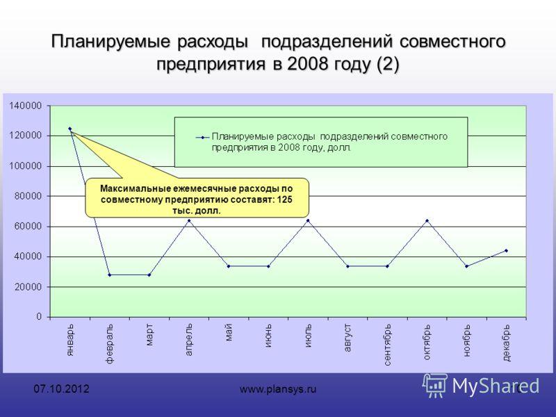 16.08.2012www.plansys.ru10 Планируемые расходы подразделений совместного предприятия в 2008 году (2) Максимальные ежемесячные расходы по совместному предприятию составят: 125 тыс. долл.