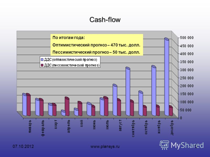 16.08.2012www.plansys.ru13 Cash-flow По итогам года: Оптимистический прогноз – 470 тыс. долл. Пессимистический прогноз – 50 тыс. долл.