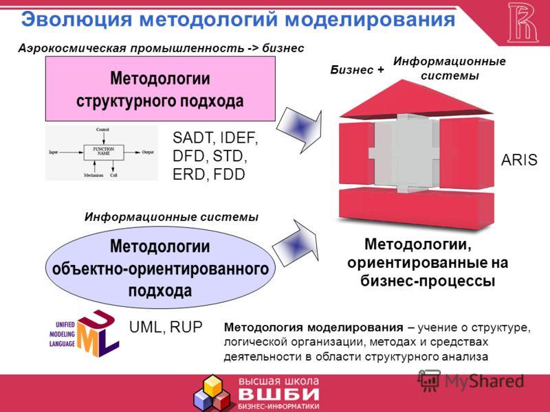 Эволюция методологий моделирования Методологии, ориентированные на бизнес-процессы Методологии структурного подхода Методологии объектно-ориентированного подхода SADT, IDEF, DFD, STD, ERD, FDD UML, RUP Аэрокосмическая промышленность -> бизнес Информа