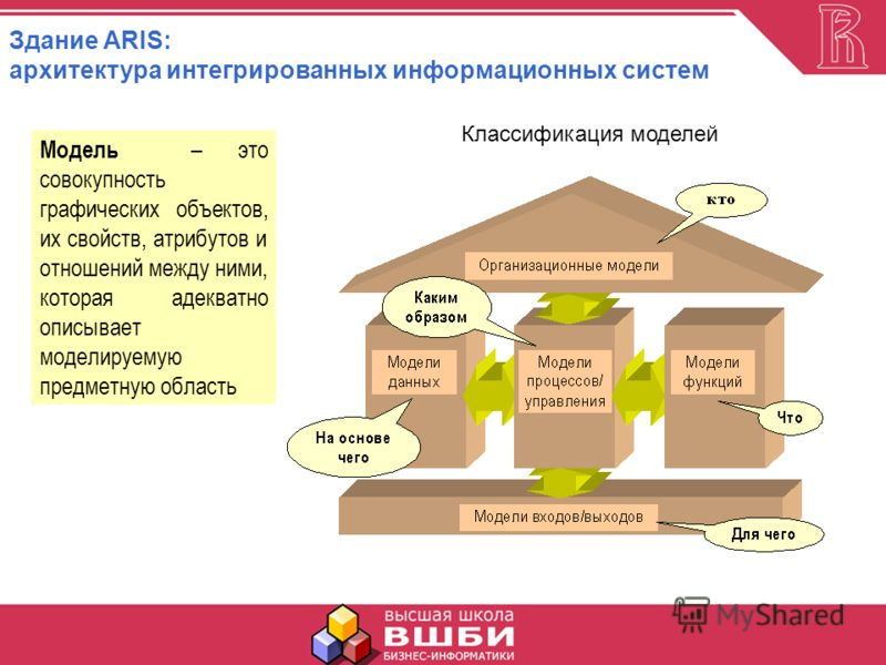 Классификация моделей Модель – это совокупность графических объектов, их свойств, атрибутов и отношений между ними, которая адекватно описывает моделируемую предметную область Здание ARIS: архитектура интегрированных информационных систем