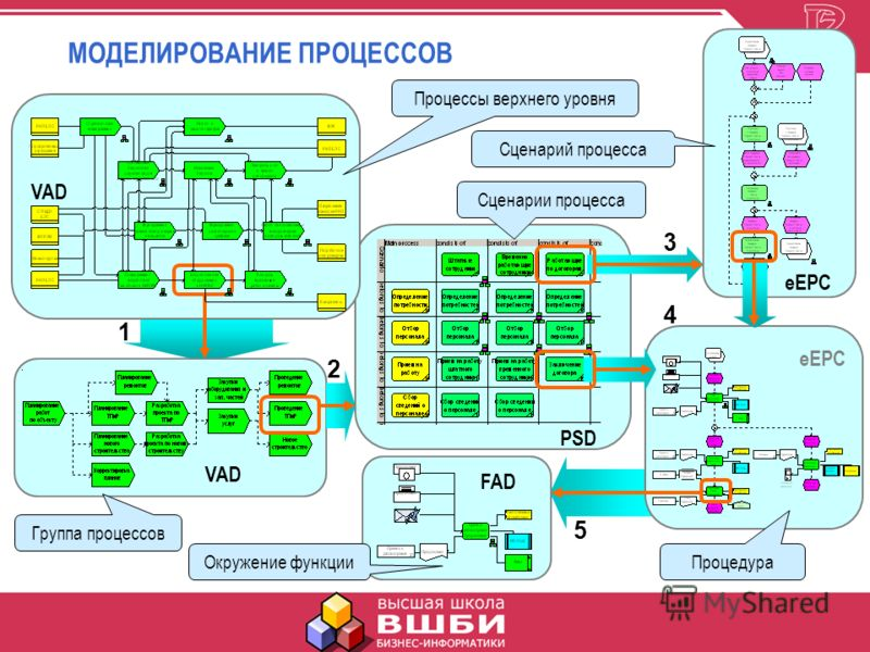 МОДЕЛИРОВАНИЕ ПРОЦЕССОВ Процессы верхнего уровня Группа процессов Сценарий процесса Сценарии процесса Процедура Окружение функции VAD PSD eEPC FAD 1 2 3 4 5