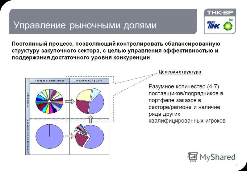 9 Управление рыночными долями Целевая структура Постоянный процесс, позволяющий контролировать сбалансированную структуру закупочного сектора, с целью управления эффективностью и поддержания достаточного уровня конкуренции Разумное количество (4-7) п