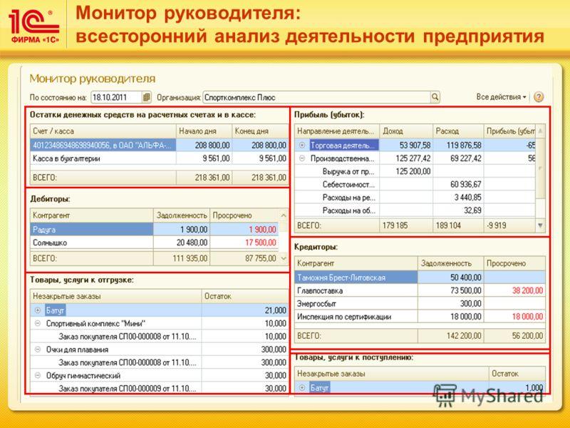 Монитор руководителя: всесторонний анализ деятельности предприятия
