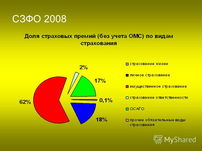 СЗФО 2008