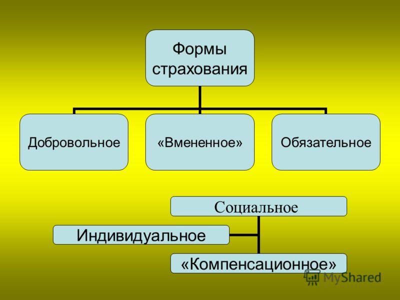 Формы страхования Добровольное«Вмененное»Обязательное Социальное «Компенсационное» Индивидуальное
