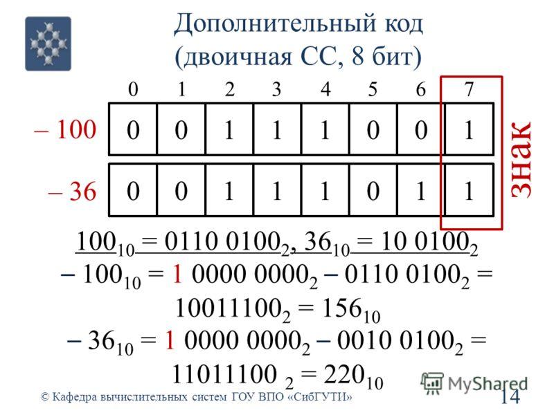 Дополнительный код (двоичная СС, 8 бит) 14 © Кафедра вычислительных систем ГОУ ВПО «СибГУТИ» 01234567 100 10 = 0110 0100 2, 36 10 = 10 0100 2 – 100 10 = 1 0000 0000 2 – 0110 0100 2 = 10011100 2 = 156 10 – 36 10 = 1 0000 0000 2 – 0010 0100 2 = 1101110