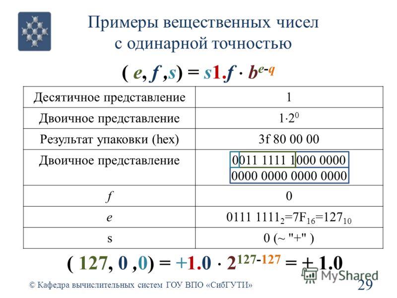 Примеры вещественных чисел с одинарной точностью 29 © Кафедра вычислительных систем ГОУ ВПО «СибГУТИ» ( e, f,s) = s1.f b e-q Десятичное представление1 Двоичное представление 1 2 0 Результат упаковки (hex)3f 80 00 00 Двоичное представление0011 1111 10