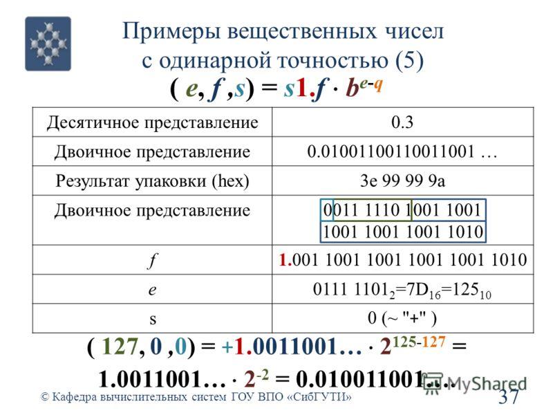 Примеры вещественных чисел с одинарной точностью (5) 37 © Кафедра вычислительных систем ГОУ ВПО «СибГУТИ» ( e, f,s) = s1.f b e-q Десятичное представление0.3 Двоичное представление0.01001100110011001 … Результат упаковки (hex)3e 99 99 9a Двоичное пред
