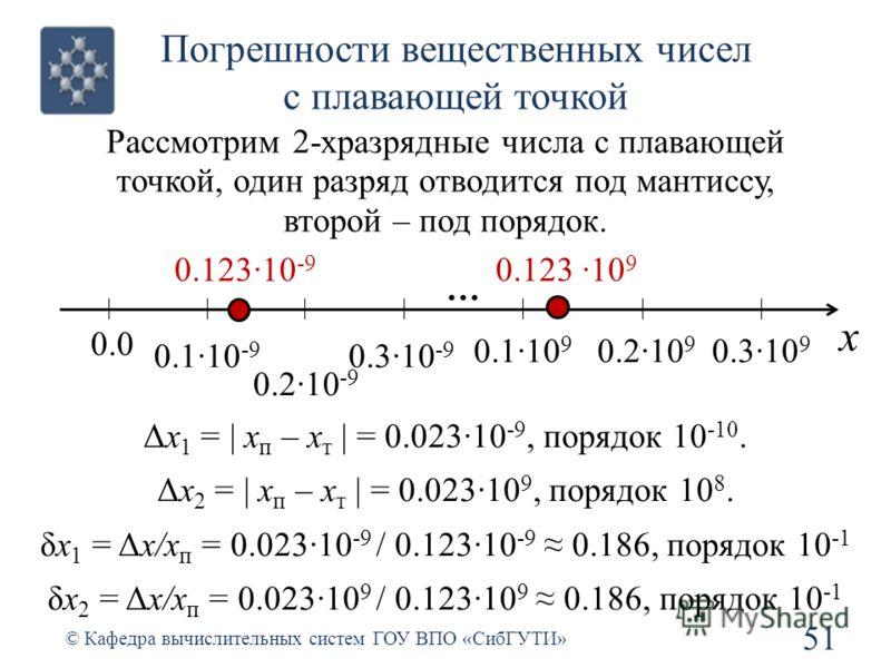 Погрешности вещественных чисел с плавающей точкой 51 © Кафедра вычислительных систем ГОУ ВПО «СибГУТИ» Рассмотрим 2-хразрядные числа с плавающей точкой, один разряд отводится под мантиссу, второй – под порядок. x 0.0 … 0.1·10 -9 0.2·10 -9 0.3·10 -9 0