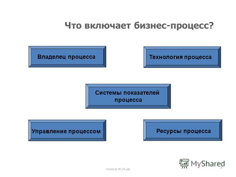 www.a-m.in.ua 3 Что включает бизнес-процесс? Владелец процесса Технология процесса Управление процессом Ресурсы процесса Системы показателей процесса