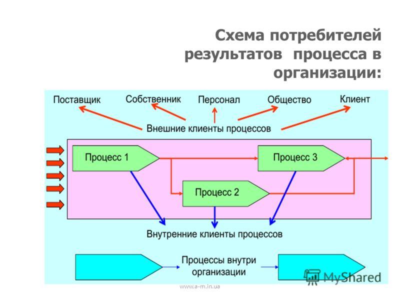 www.a-m.in.ua Схема потребителей результатов процесса в организации: