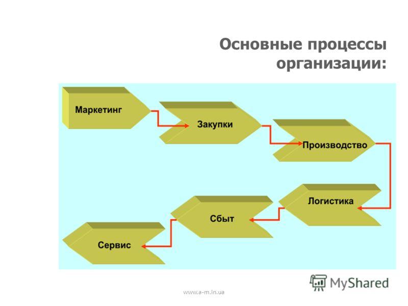www.a-m.in.ua Основные процессы организации: