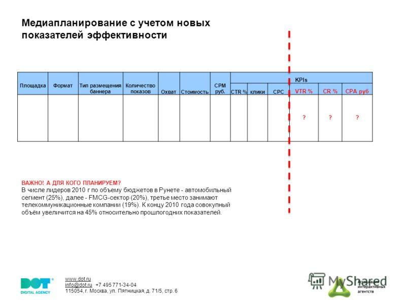 www.dot.ru info@dot.ru +7 495 771-34-04 115054, г. Москва, ул. Пятницкая, д. 71/5, стр. 6 Медиапланирование с учетом новых показателей эффективности ПлощадкаФорматТип размещения баннера Количество показов Охват Стоимость CPM руб. KPIs CTR %кликиCPC V