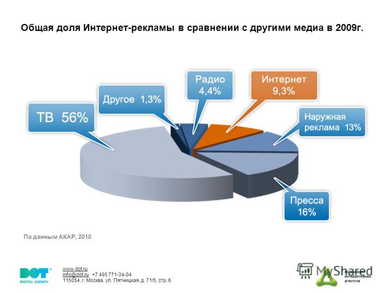 www.dot.ru info@dot.ru +7 495 771-34-04 115054, г. Москва, ул. Пятницкая, д. 71/5, стр. 6 Общая доля Интернет-рекламы в сравнении с другими медиа в 2009г. По данным АКАР, 2010