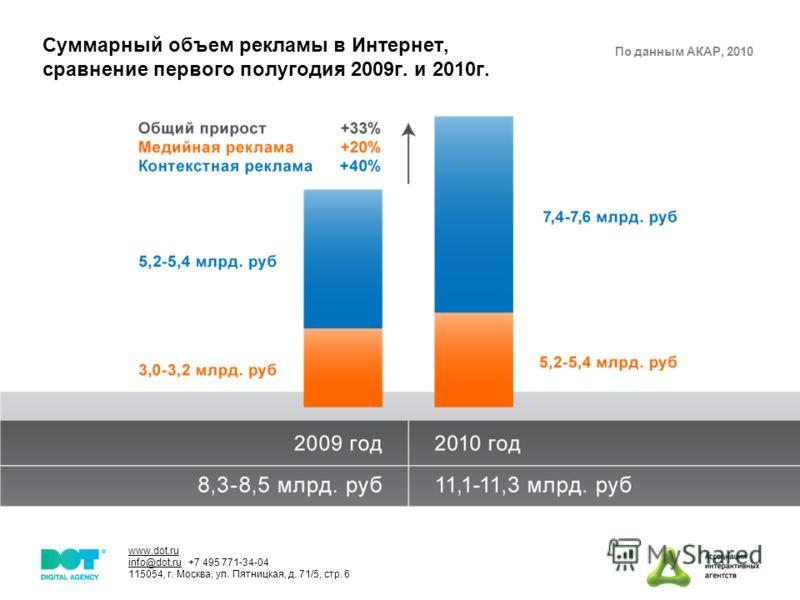 www.dot.ru info@dot.ru +7 495 771-34-04 115054, г. Москва, ул. Пятницкая, д. 71/5, стр. 6 Суммарный объем рекламы в Интернет, сравнение первого полугодия 2009г. и 2010г. По данным АКАР, 2010