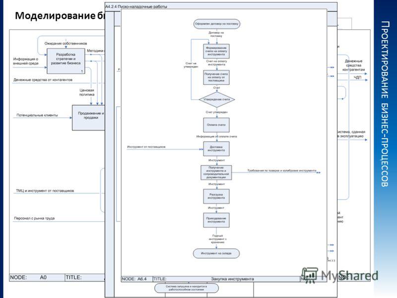 П РОЕКТИРОВАНИЕ БИЗНЕС - ПРОЦЕССОВ Моделирование бизнес-процессов Модель бизнес-процессов создается с использованием наиболее популярных и удобных нотаций моделирования: IDEF0 Процедура (Cross Functional Flowchart) Процесс (Basic Flowchart) EPC (Even