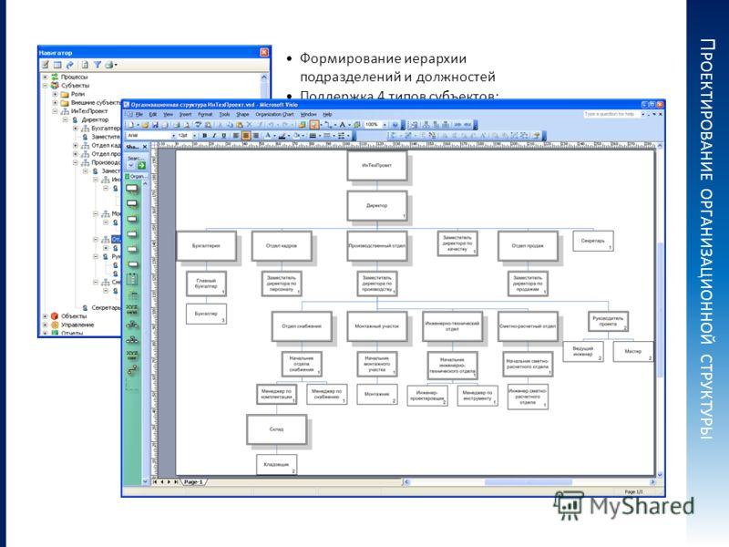 Формирование иерархии подразделений и должностей Поддержка 4 типов субъектов: Подразделение, Должность, Внешний субъект, Роль П РОЕКТИРОВАНИЕ ОРГАНИЗАЦИОННОЙ СТРУКТУРЫ Автоматическая генерация организационной диаграммы в Microsoft Visio