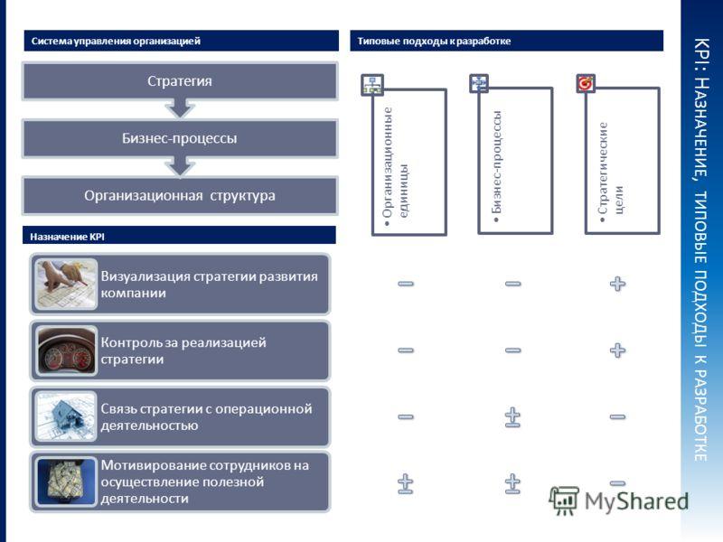 KPI : Н АЗНАЧЕНИЕ, ТИПОВЫЕ ПОДХОДЫ К РАЗРАБОТКЕ Основания для разработки Типовые подходы к разработке Организационная структура Бизнес-процессы Стратегия Система управления организацией Назначение KPI Визуализация стратегии развития компании Контроль