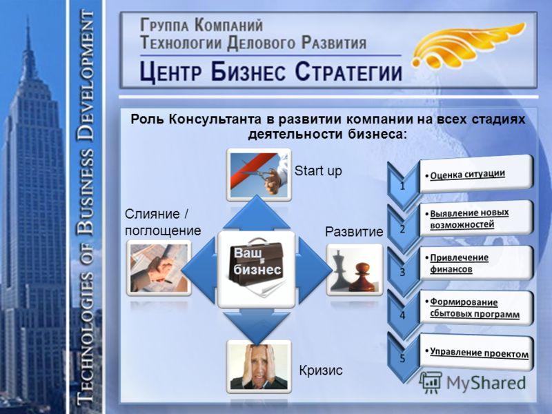 Роль Консультанта в развитии компании на всех стадиях деятельности бизнеса: Start up Развитие Кризис Слияние / поглощение Ваш бизнес