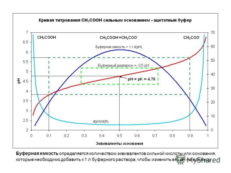 Буферная емкость определяется количеством эквивалентов сильной кислоты или основания, которые необходимо добавить к 1 л буферного раствора, чтобы изменить его pH на единицу.