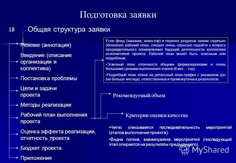 Подготовка заявки общая структура