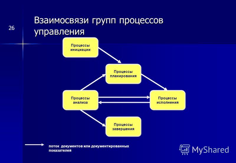 Взаимосвязи групп процессов управления поток документов или документированных показателей Процессы инициации Процессы планирования Процессы исполнения Процессы анализа Процессы завершения 26