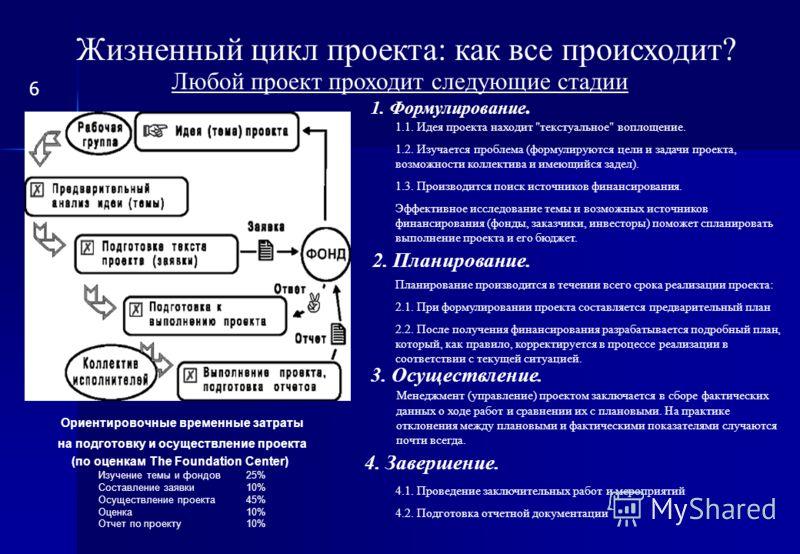Жизненный цикл проекта: как все происходит? Любой проект проходит следующие стадии 1. Формулирование. 2. Планирование. 3. Осуществление. 4. Завершение. 1.1. Идея проекта находит