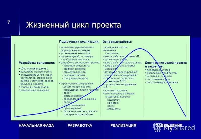 Разработка концепции: сбор исходных данных; выявление потребностей; определение целей, задач, результатов, ограничений, рисков, участников, сроков, ресурсов, средств; сравнение альтернатив; утверждение концепции. Подготовка к реализации: назначение р
