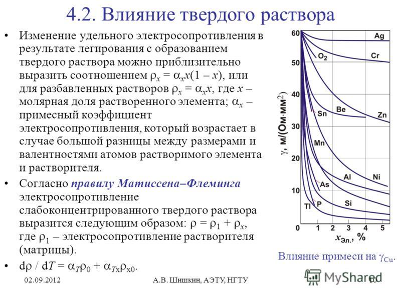 02.09.2012А.В. Шишкин, АЭТУ, НГТУ10 4.2. Влияние твердого раствора Изменение удельного электросопротивления в результате легирования с образованием твердого раствора можно приблизительно выразить соотношением x = x x(1 – x), или для разбавленных раст