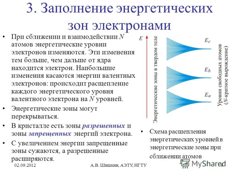 02.09.2012А.В. Шишкин, АЭТУ, НГТУ4 3. Заполнение энергетических зон электронами При сближении и взаимодействии N атомов энергетические уровни электронов изменяются. Эти изменения тем больше, чем дальше от ядра находится электрон. Наибольшие изменения