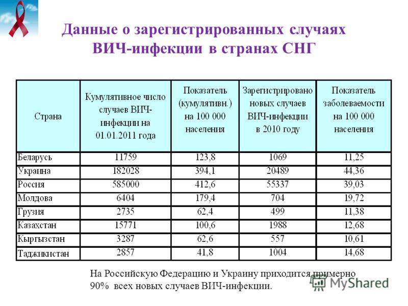 Данные о зарегистрированных случаях ВИЧ-инфекции в странах СНГ На Российскую Федерацию и Украину приходится примерно 90% всех новых случаев ВИЧ-инфекции.
