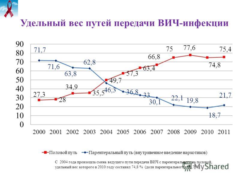 Удельный вес путей передачи ВИЧ-инфекции С 2004 года произошла смена ведущего пути передачи ВИЧ с парентерального на половой, удельный вес которого в 2010 году составил 74,8 % (доля парентерального – 18,7%)