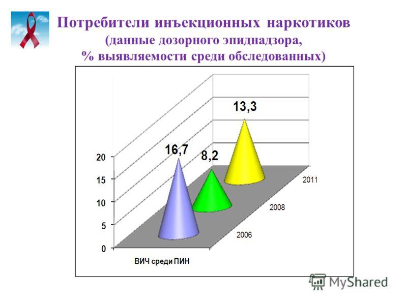 Потребители инъекционных наркотиков (данные дозорного эпиднадзора, % выявляемости среди обследованных)