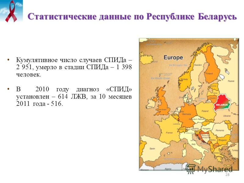 28 Статистические данные по Республике Беларусь Кумулятивное число случаев СПИДа – 2 951, умерло в стадии СПИДа – 1 398 человек. В 2010 году диагноз «СПИД» установлен – 614 ЛЖВ, за 10 месяцев 2011 года - 516.