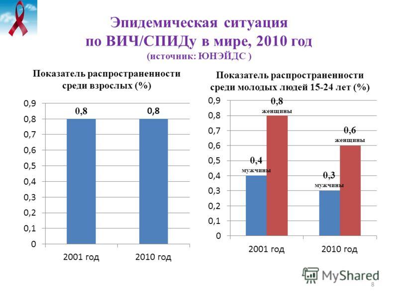 Эпидемическая ситуация по ВИЧ/СПИДу в мире, 2010 год (источник: ЮНЭЙДС ) Показатель распространенности среди взрослых (%) Показатель распространенности среди молодых людей 15-24 лет (%) 8