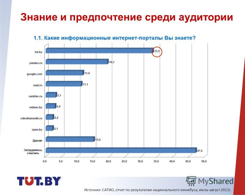 Источник: САТИО, отчет по результатам национального омнибуса, июль-август 2011г. Знание и предпочтение среди аудитории