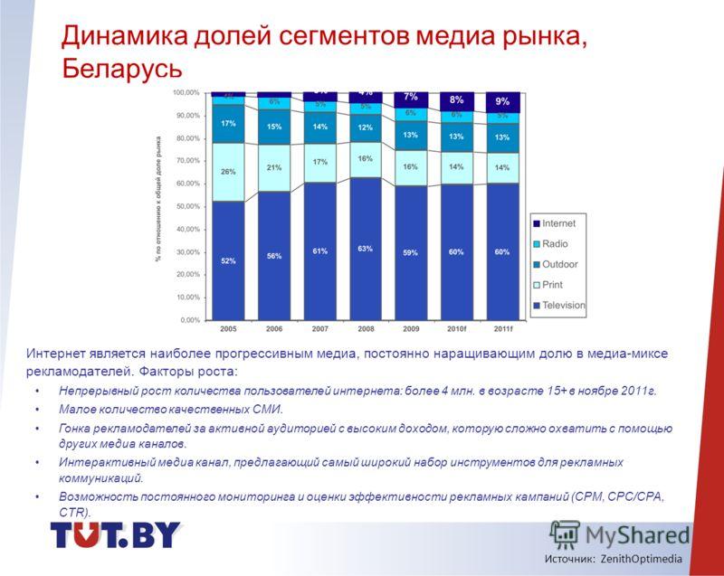Динамика долей сегментов медиа рынка, Беларусь Источник: ZenithOptimedia Интернет является наиболее прогрессивным медиа, постоянно наращивающим долю в медиа-миксе рекламодателей. Факторы роста: Непрерывный рост количества пользователей интернета: бол