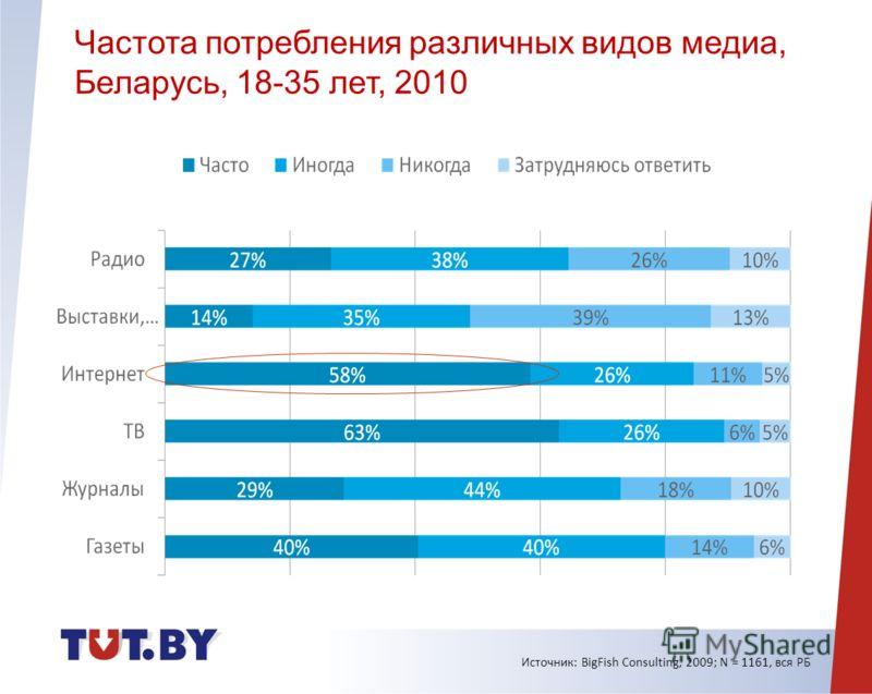 Ежедневные издания Источник: BigFish Consulting, 2009; N = 1161, вся РБ Частота потребления различных видов медиа, Беларусь, 18-35 лет, 2010