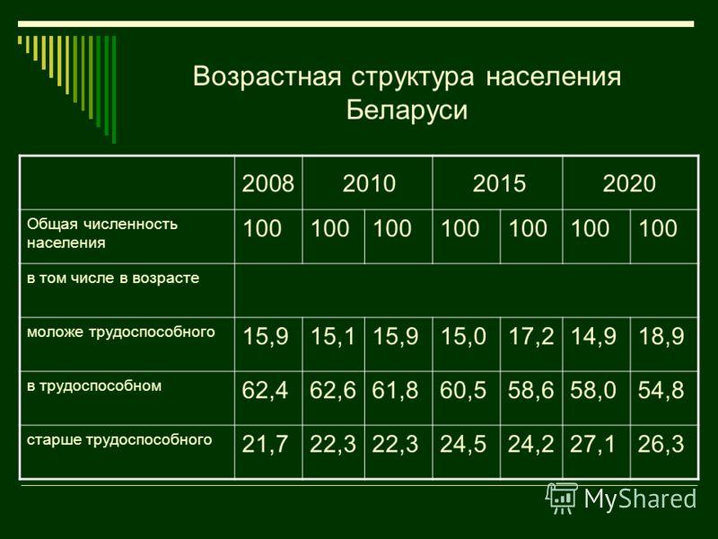 Возрастная структура населения Беларуси 2008 2010 2015 2020 Общая численность населения 100 в том числе в возрасте моложе трудоспособного 15,915,115,915,017,214,918,9 в трудоспособном 62,462,661,860,558,658,054,8 старше трудоспособного 21,722,3 24,52