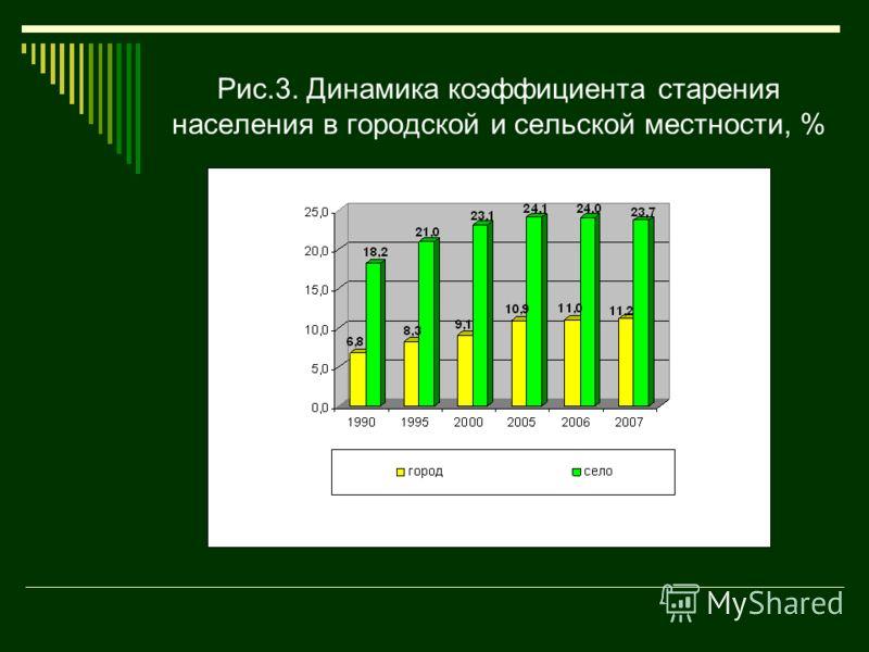Рис.3. Динамика коэффициента старения населения в городской и сельской местности, %