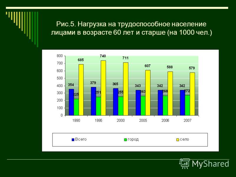 Рис.5. Нагрузка на трудоспособное население лицами в возрасте 60 лет и старше (на 1000 чел.)