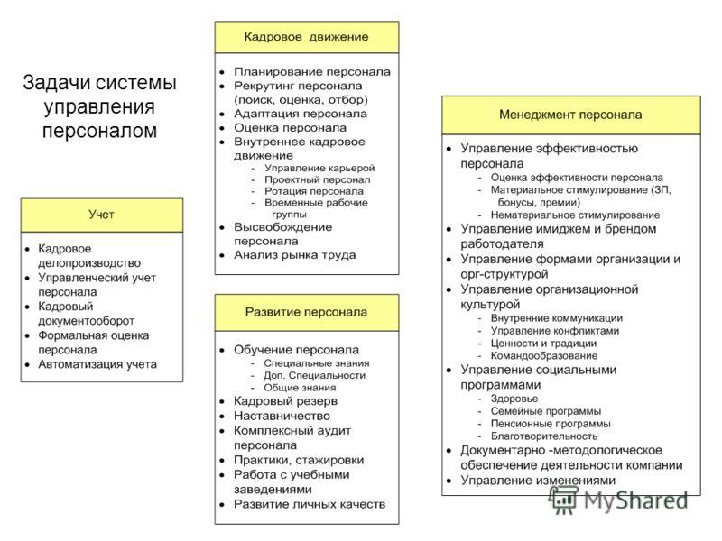 Задачи системы управления персоналом