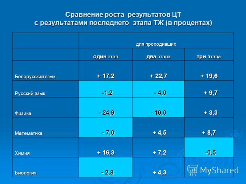 Сравнение роста результатов ЦТ с результатами последнего этапа ТЖ (в процентах) для проходивших один этап два этапа три этапа Белорусский язык + 17,2 + 22,7 + 19,6 Русский язык -1,2 -1,2 - 4,0 - 4,0 + 9,7 + 9,7 Физика - 24,9 - 24,9 - 10,0 + 3,3 + 3,3
