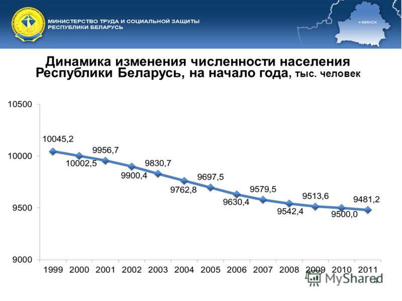4 Динамика изменения численности населения Республики Беларусь, на начало года, тыс. человек