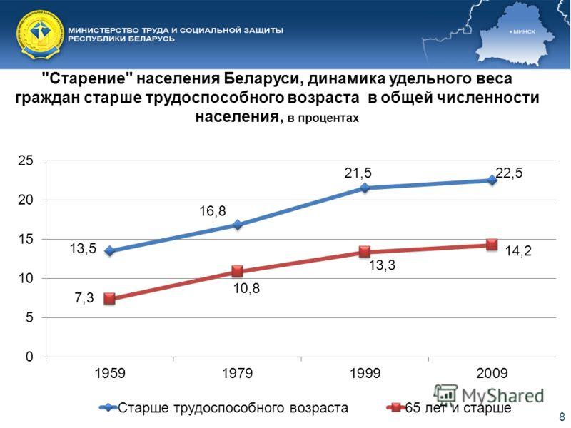 8 Старение населения Беларуси, динамика удельного веса граждан старше трудоспособного возраста в общей численности населения, в процентах