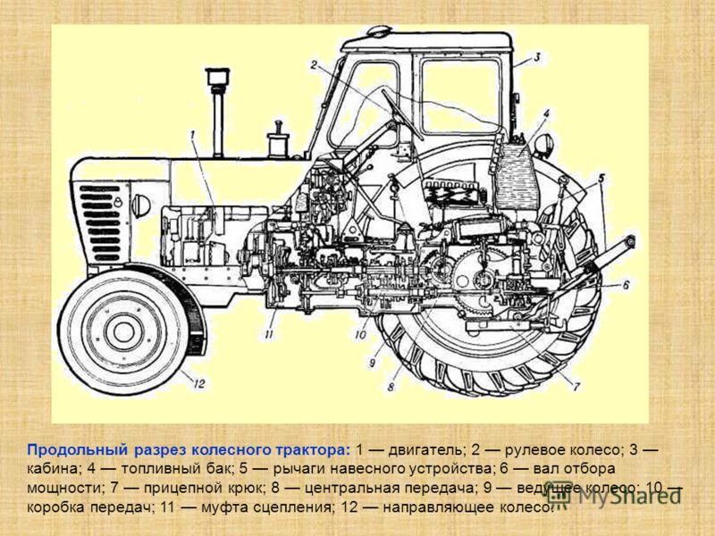 Продольный разрез колесного трактора: 1 двигатель; 2 рулевое колесо; 3 кабина; 4 топливный бак; 5 рычаги навесного устройства; 6 вал отбора мощности; 7 прицепной крюк; 8 центральная передача; 9 ведущее колесо; 10 коробка передач; 11 муфта сцепления;