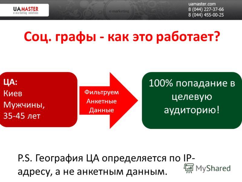 Соц. графы - как это работает? Фильтруем Анкетные Данные ЦА: Киев Мужчины, 35-45 лет 100% попадание в целевую аудиторию! P.S. География ЦА определяется по IP- адресу, а не анкетным данным.