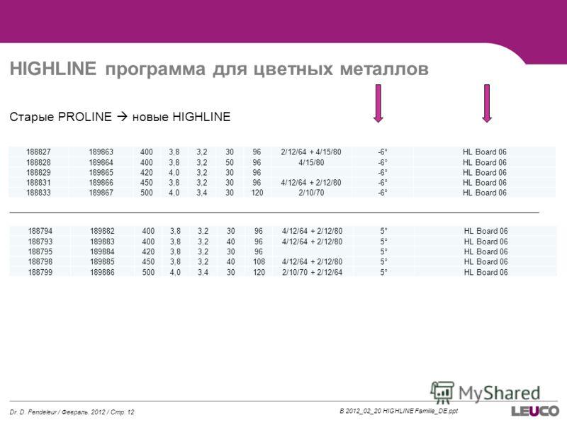HIGHLINE программа для цветных металлов Старые PROLINE новые HIGHLINE B 2012_02_20 HIGHLINE Familie_DE.ppt 1888271898634003,83,230962/12/64 + 4/15/80-6°HL Board 06 1888281898644003,83,250964/15/80-6°HL Board 06 1888291898654204,03,23096 -6°HL Board 0